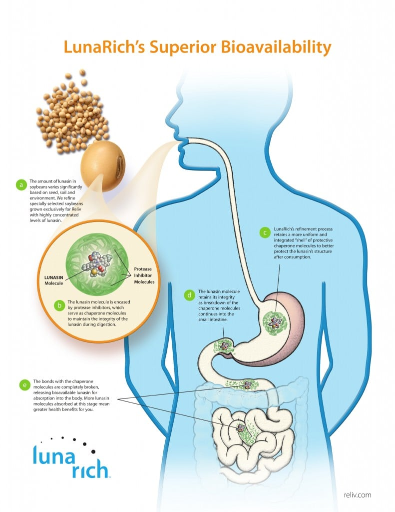 LunaRich Patented Bioavailability
