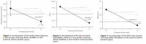 GlucAffect clinical trial graphical results
